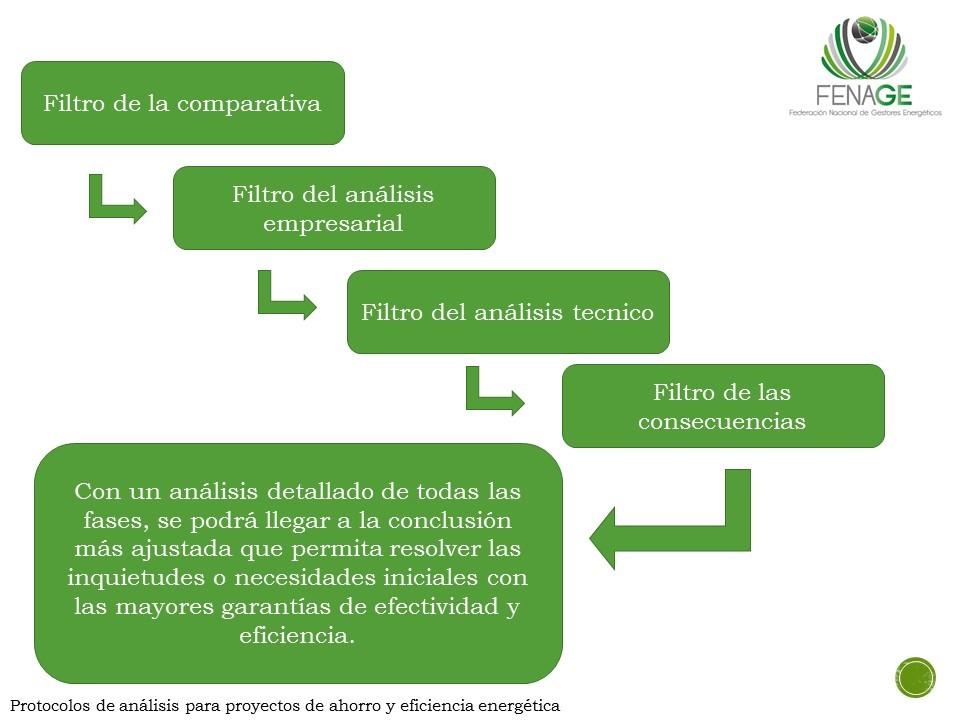 protocolo-toma-decisiones-grafico